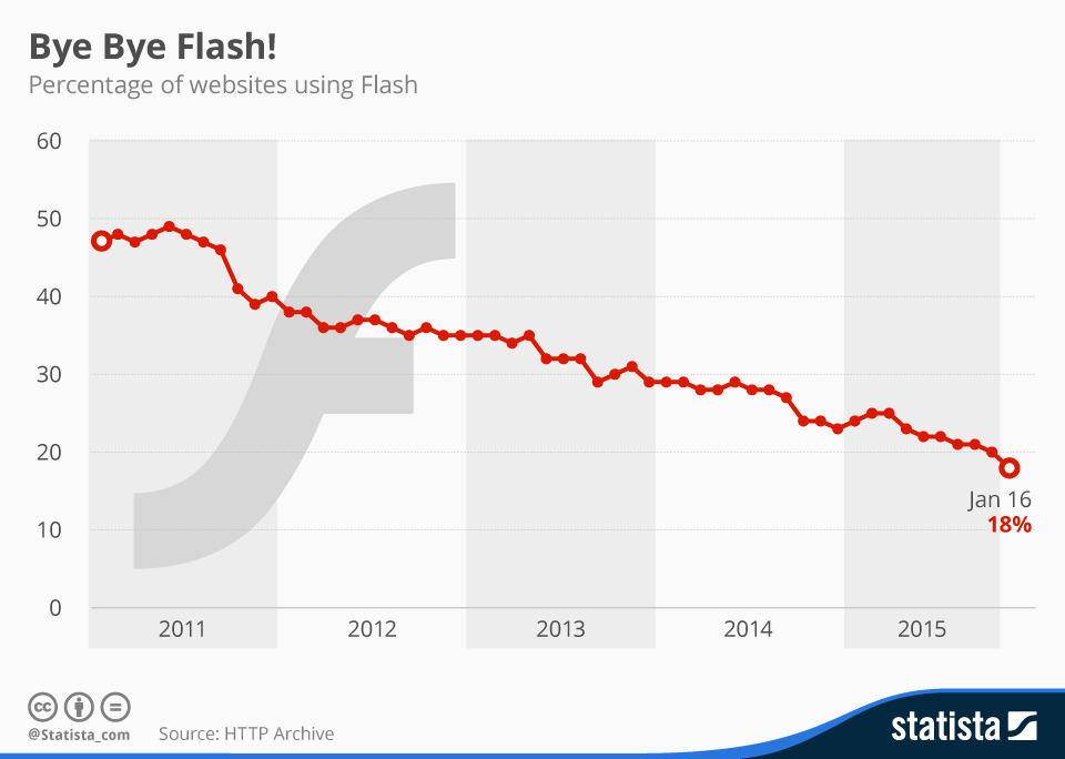 Infographic: Bye Bye Flash! | Statista