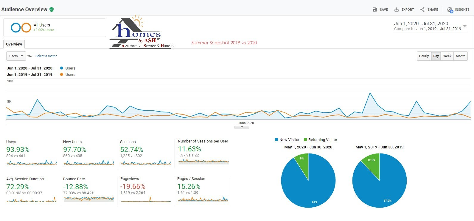 Homes by Ash Real Estate Website Google Analytics 2020