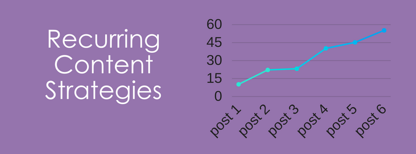 recurring post stats 2014