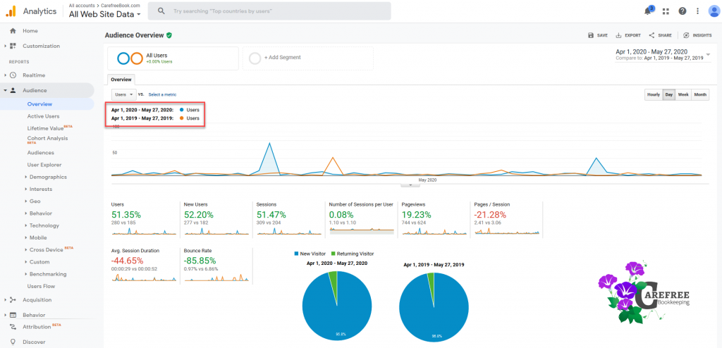 comparison view Google analytics Carefree Bookkeeping May 2020