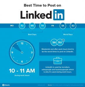 Best Times to Post on LinkedIn -oberlo 2020
