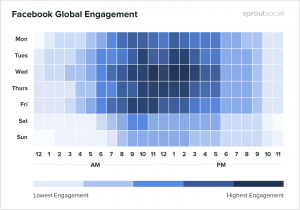 The best time to post on Facebook -sproutsocial